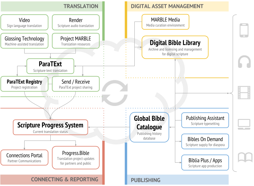 Digital Ecosystem Overview